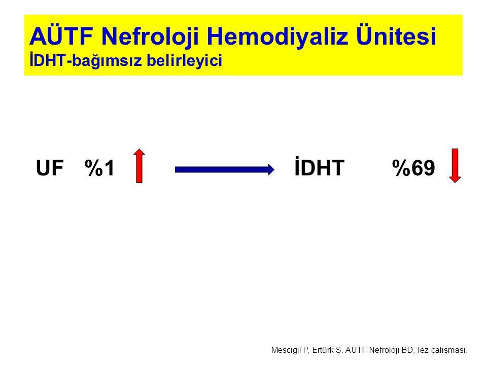 AÜTF Nefroloji Hemodiyaliz Ünitesi İDHT-bağımsız belirleyici