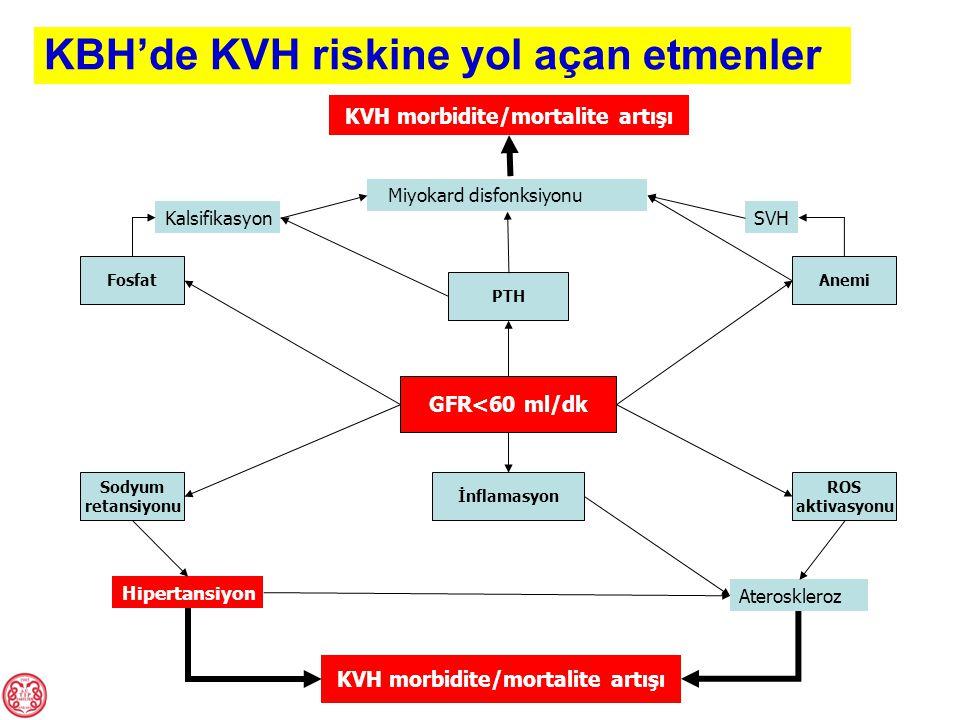 KVH morbidite/mortalite artışı KVH morbidite/mortalite artışı