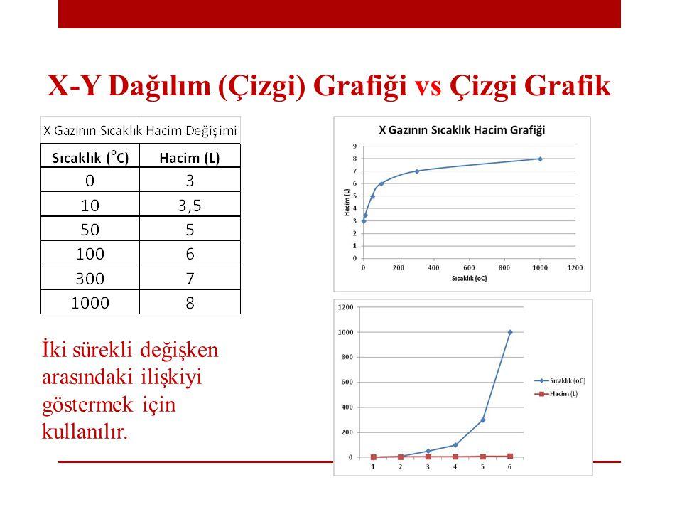 X-Y Dağılım (Çizgi) Grafiği vs Çizgi Grafik