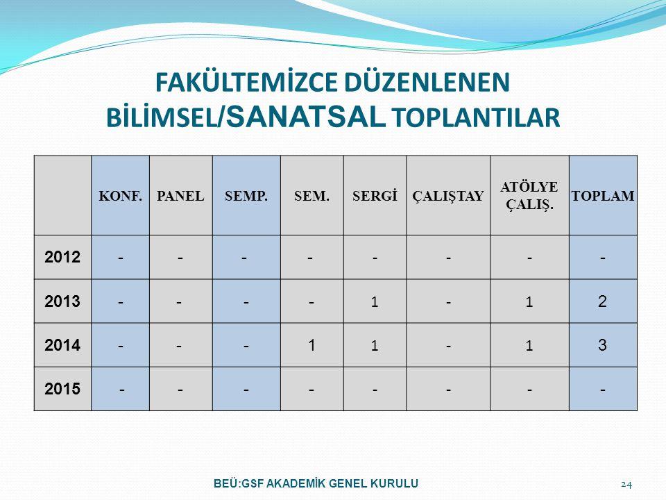 FAKÜLTEMİZCE DÜZENLENEN BİLİMSEL/SANATSAL TOPLANTILAR