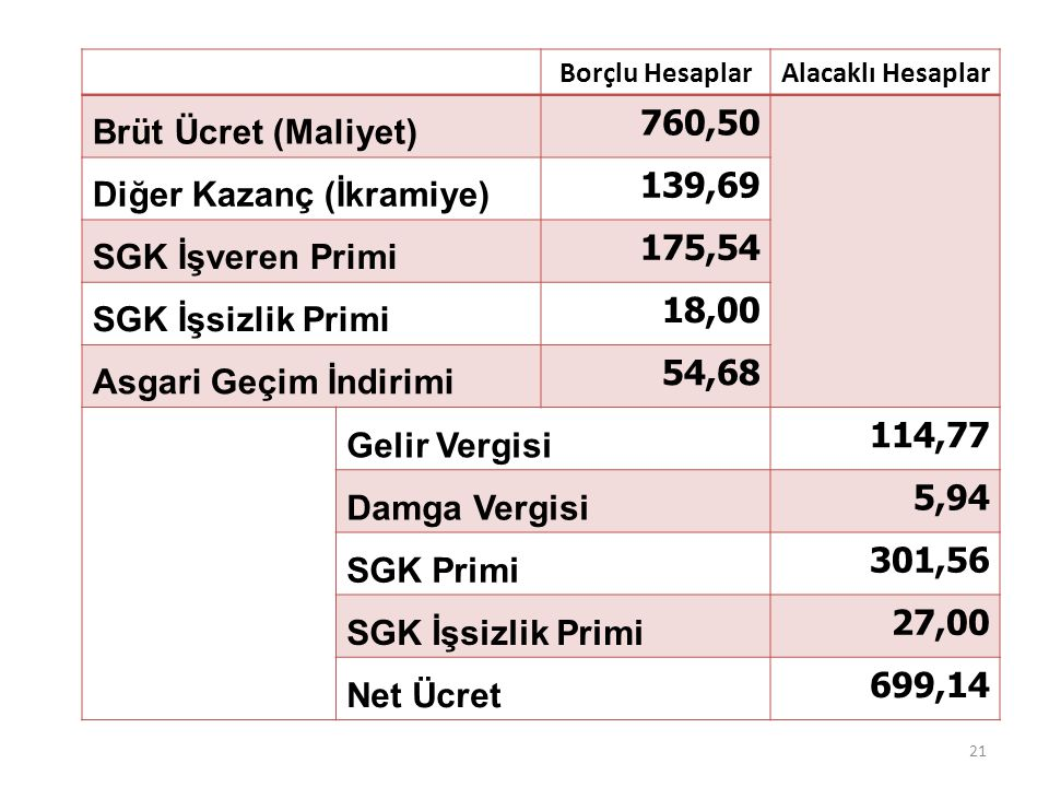 Diğer Kazanç (İkramiye) 139,69 SGK İşveren Primi 175,54