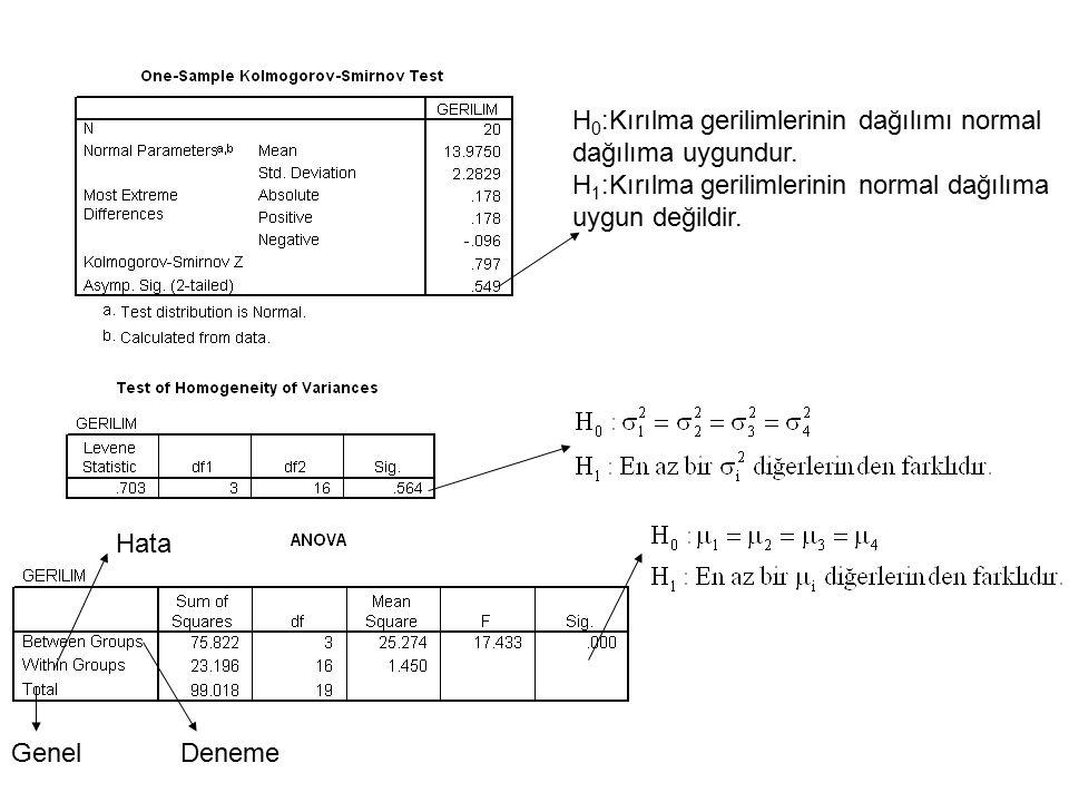 H0:Kırılma gerilimlerinin dağılımı normal dağılıma uygundur.