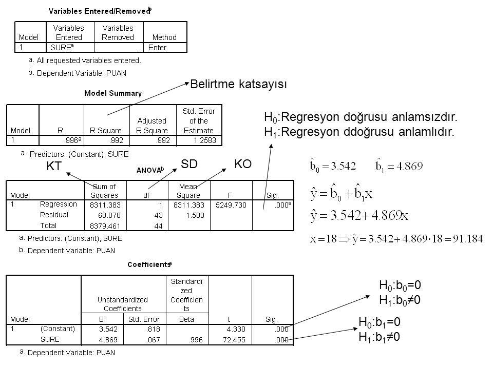 Belirtme katsayısı H0:Regresyon doğrusu anlamsızdır. H1:Regresyon ddoğrusu anlamlıdır. KT. SD. KO.