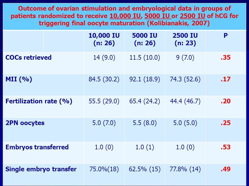 Outcome of ovarian stimulation and embryological data in groups of patients randomized to receive 10,000 IU, 5000 IU or 2500 IU of hCG for triggering final oocyte maturation (Kolibianakis, 2007)