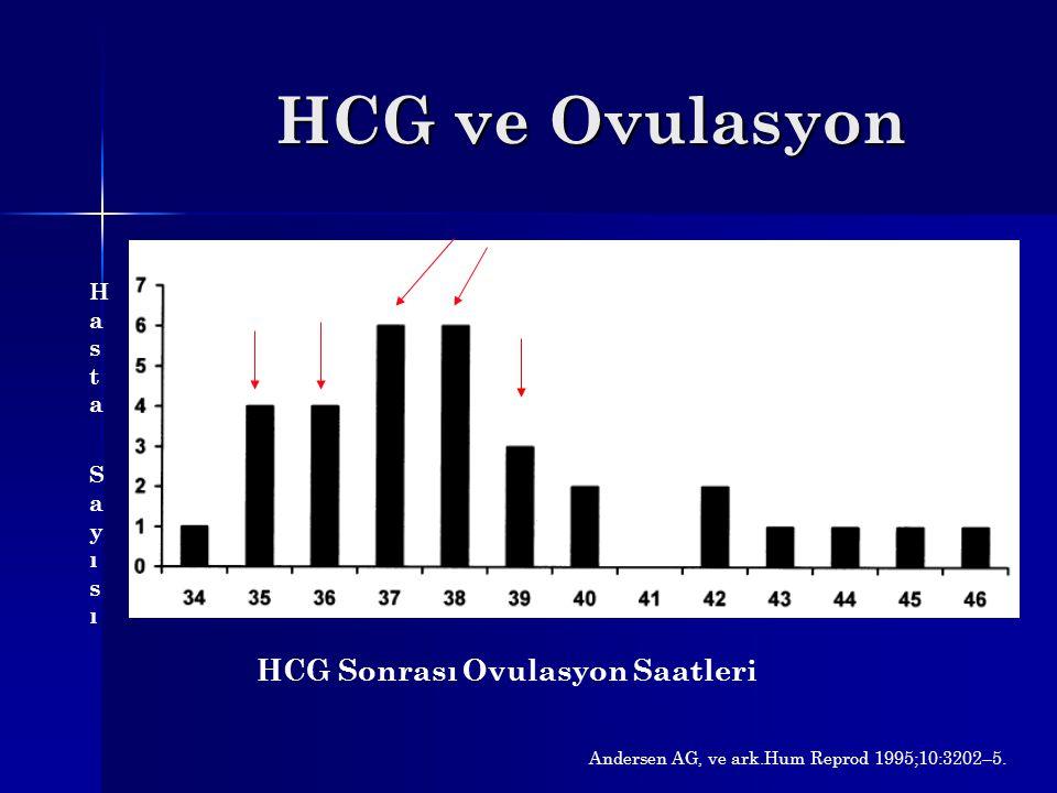 HCG ve Ovulasyon HCG Sonrası Ovulasyon Saatleri Hasta Sayısı