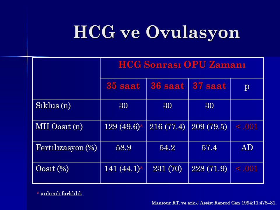 HCG ve Ovulasyon HCG Sonrası OPU Zamanı 35 saat 36 saat 37 saat p