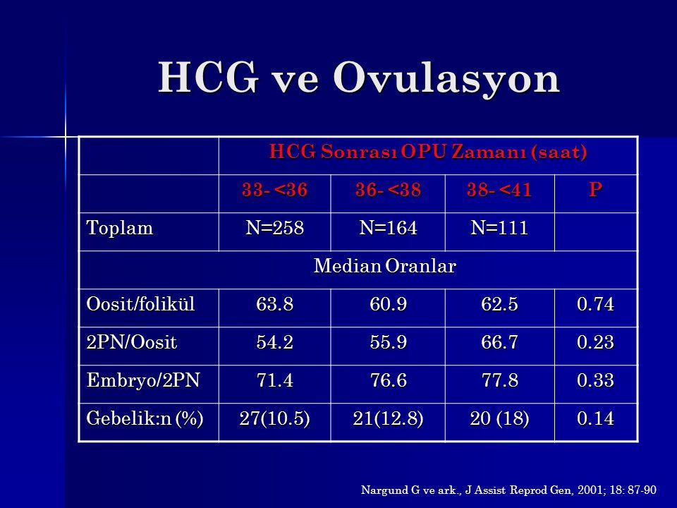 HCG Sonrası OPU Zamanı (saat)