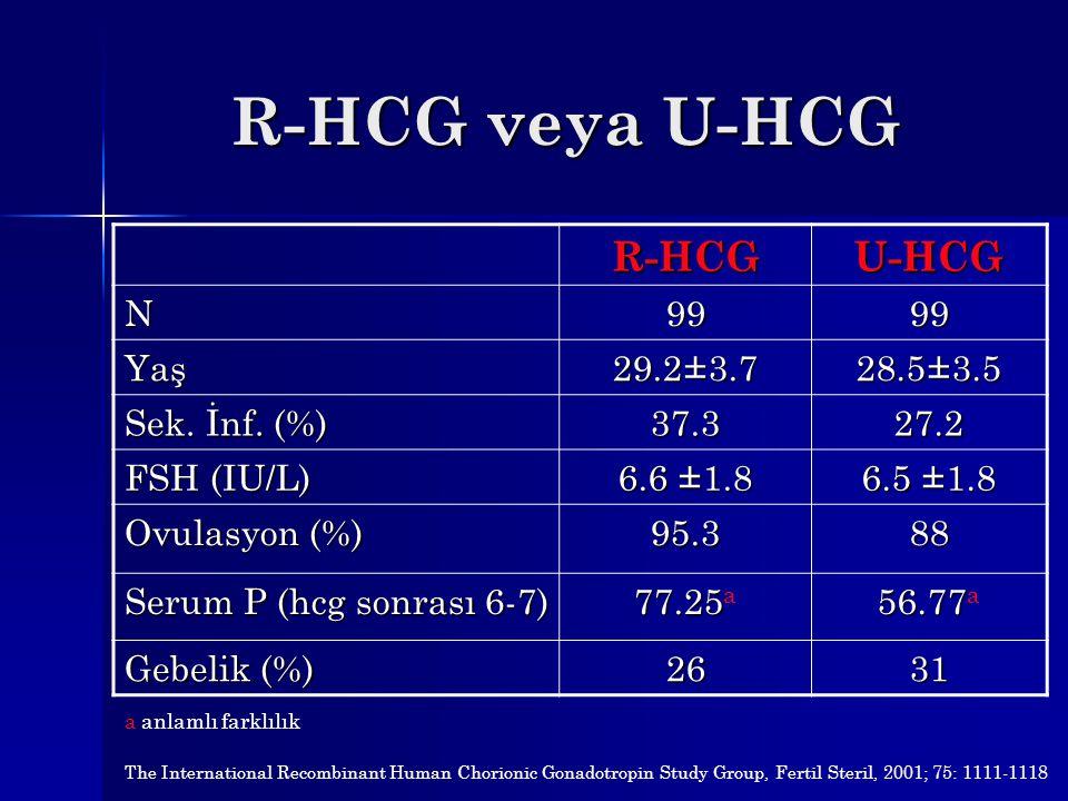 R-HCG veya U-HCG R-HCG U-HCG N 99 Yaş 29.2±3.7 28.5±3.5 Sek. İnf. (%)