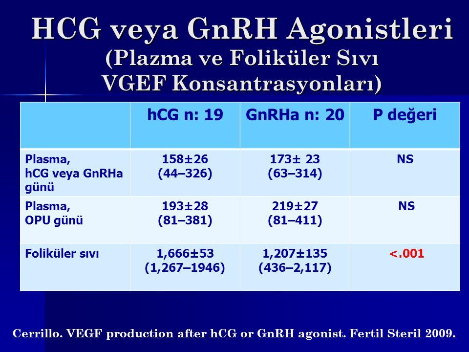 HCG veya GnRH Agonistleri (Plazma ve Foliküler Sıvı VGEF Konsantrasyonları)