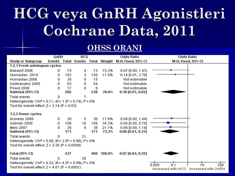 HCG veya GnRH Agonistleri Cochrane Data, 2011