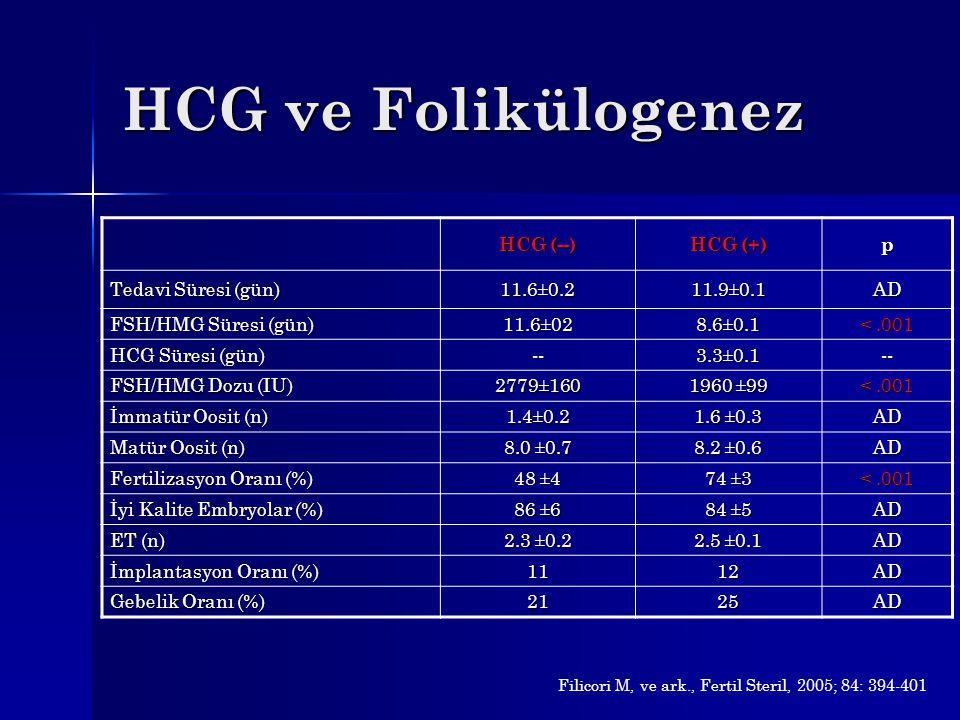HCG ve Folikülogenez HCG (--) HCG (+) p Tedavi Süresi (gün) 11.6±0.2
