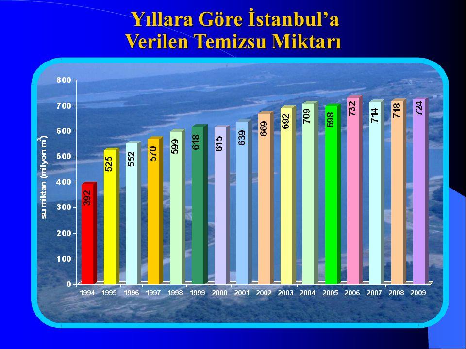 Yıllara Göre İstanbul'a Verilen Temizsu Miktarı