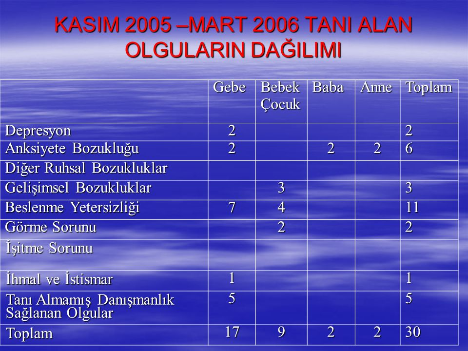 KASIM 2005 –MART 2006 TANI ALAN OLGULARIN DAĞILIMI