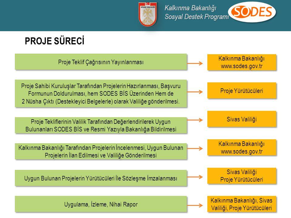 PROJE SÜRECİ Kalkınma Bakanlığı Sosyal Destek Programı
