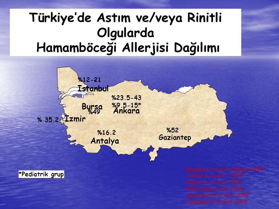 Türkiye'de Astım ve/veya Rinitli Hamamböceği Allerjisi Dağılımı