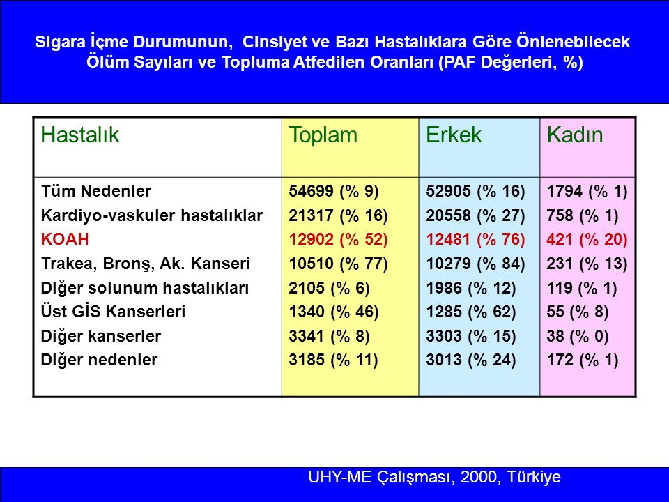 Ölüm Sayıları ve Topluma Atfedilen Oranları (PAF Değerleri, %)