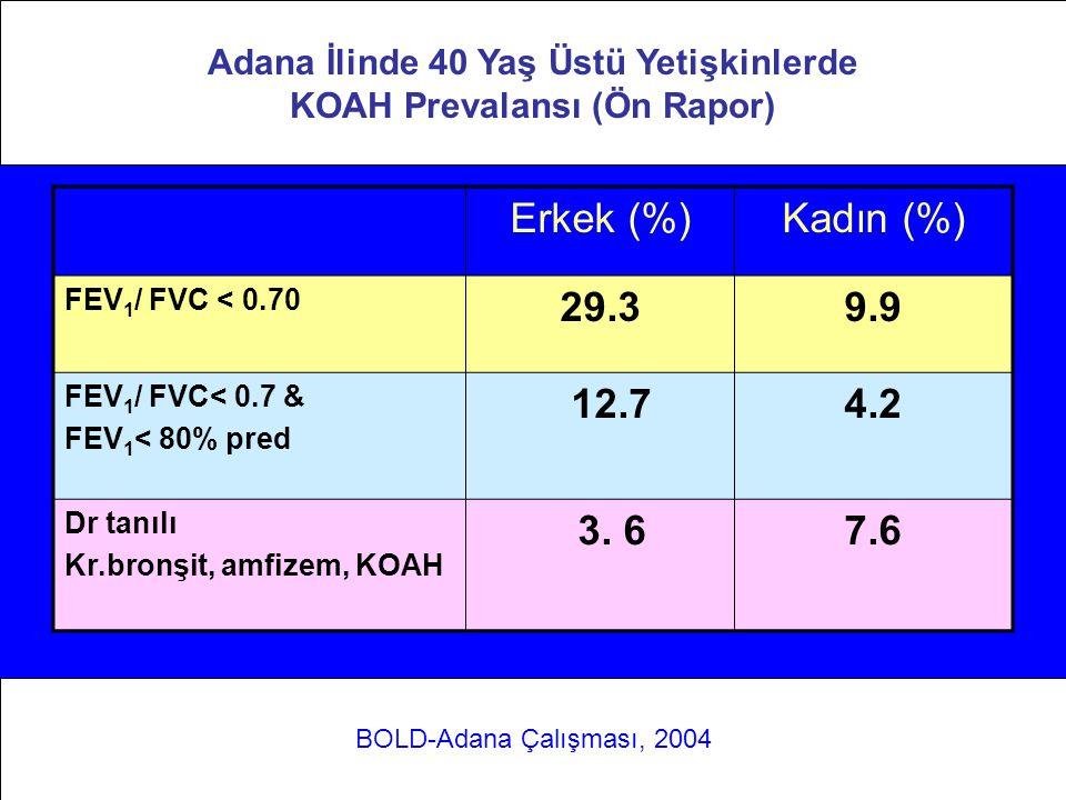 Adana ilinde 40 yaş üstü yetişkinlerde KOAH Prevalansı (Ön Rapor)