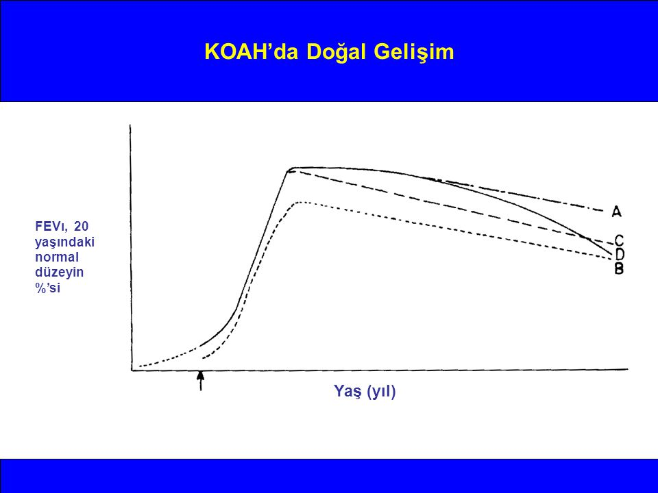 KOAH'da Doğal Gelişim FEVı, 20 yaşındaki normal düzeyin %'si Yaş (yıl)