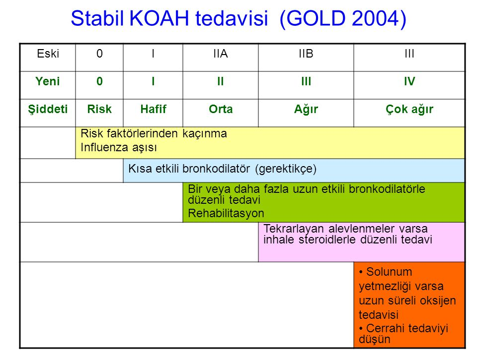 Stabil KOAH tedavisi (GOLD 2004)