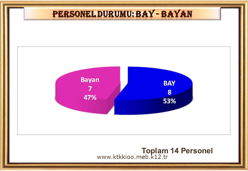 Personel DURUMU: BAY - BAYAN