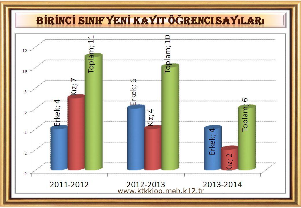 BİRİNCİ SINIF YENİ KAYIT Öğrenci Sayıları