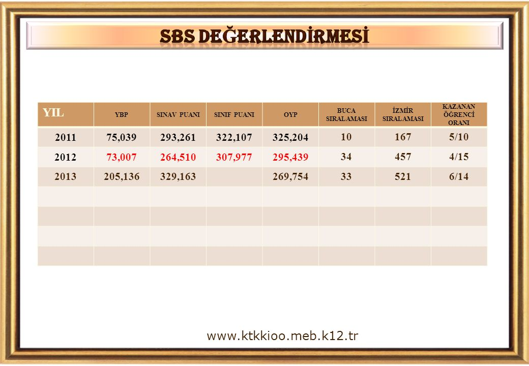 SBS DEĞERLENDİRMESİ YIL www.ktkkioo.meb.k12.tr 2011 75,039 293,261