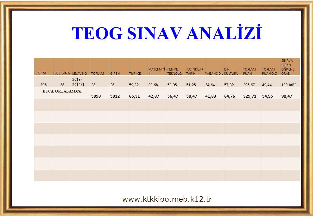 TEOG SINAV ANALİZİ www.ktkkioo.meb.k12.tr 5898 5812 65,31 42,87 56,47