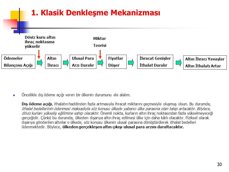 1. Klasik Denkleşme Mekanizması