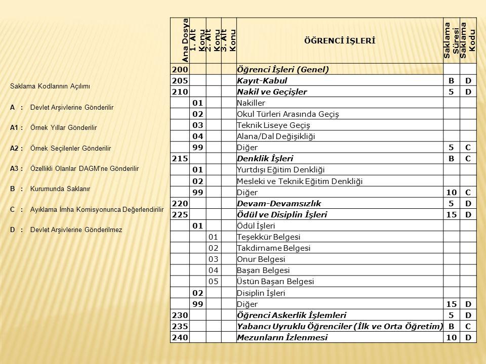 Öğrenci İşleri (Genel) 205 Kayıt-Kabul B D 210 Nakil ve Geçişler 5 01