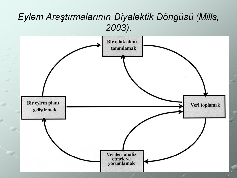 Eylem Araştırmalarının Diyalektik Döngüsü (Mills, 2003).