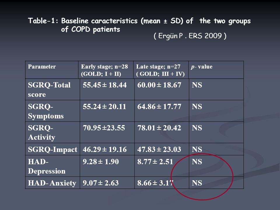 SGRQ-Total score 55.45 ± 18.44 60.00 ± 18.67 NS SGRQ-Symptoms