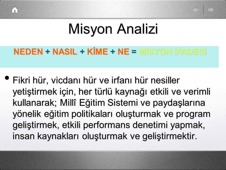 NEDEN + NASIL + KİME + NE = MİSYON İFADESİ