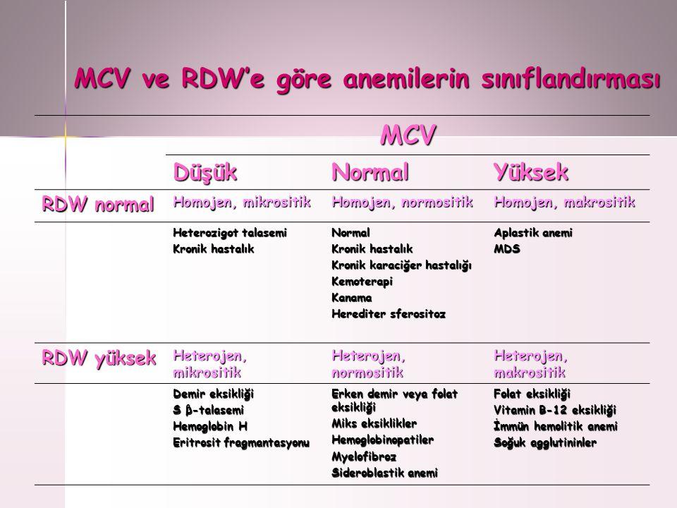 MCV ve RDW'e göre anemilerin sınıflandırması