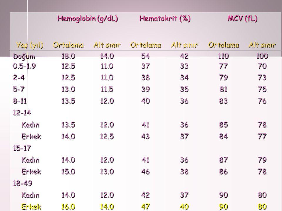 Hemoglobin (g/dL) Hematokrit (%) MCV (fL) Yaş (yıl) Ortalama. Alt sınır. Doğum. 0.5-1.9. 18.0.