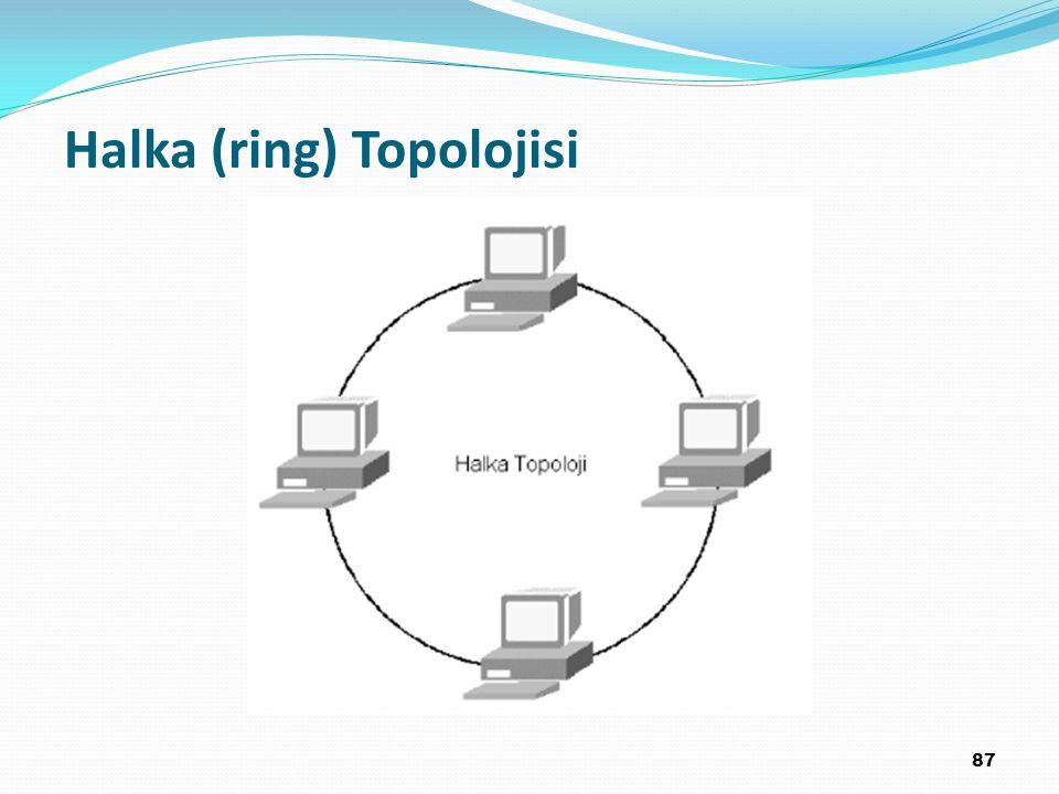 Halka (ring) Topolojisi