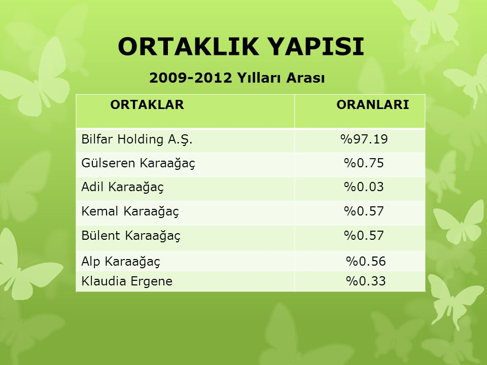 ORTAKLIK YAPISI 2009-2012 Yılları Arası ORTAKLAR ORANLARI