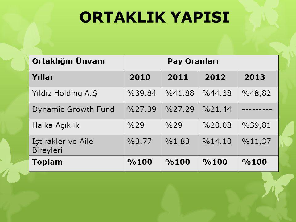 ORTAKLIK YAPISI Ortaklığın Ünvanı Pay Oranları Yıllar 2010 2011 2012