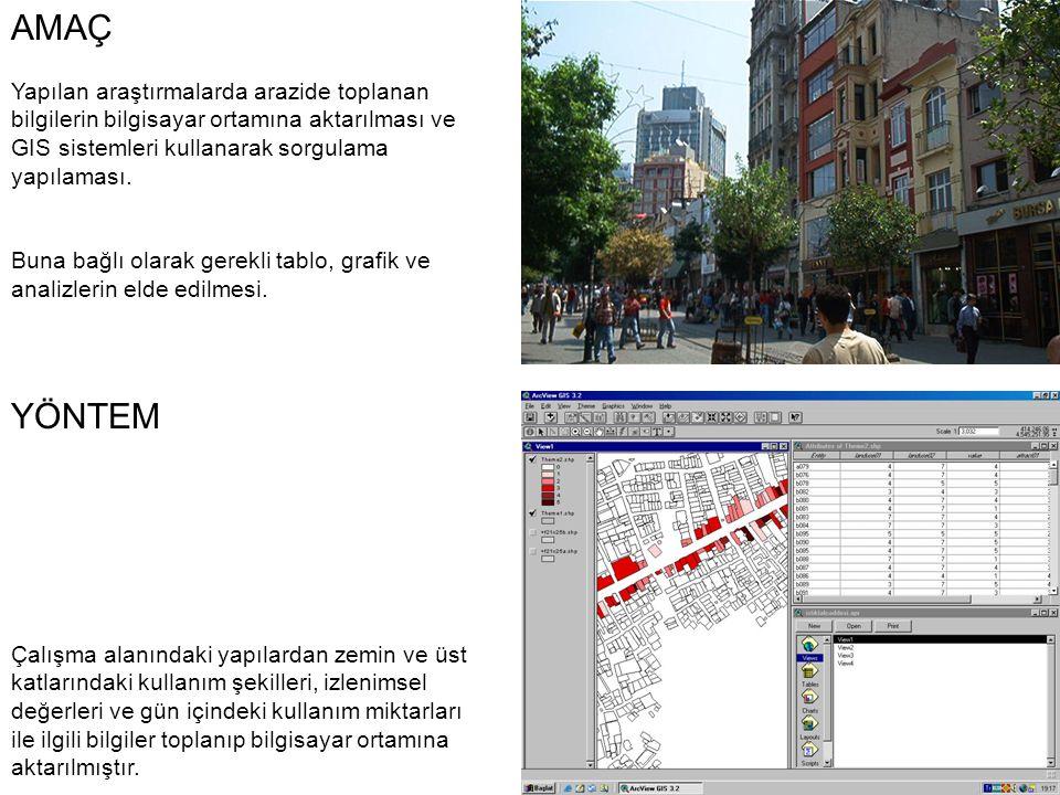 AMAÇ Yapılan araştırmalarda arazide toplanan bilgilerin bilgisayar ortamına aktarılması ve GIS sistemleri kullanarak sorgulama yapılaması.