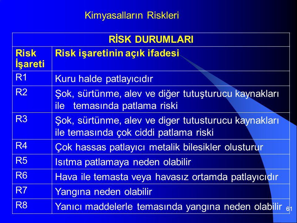 Kimyasalların Riskleri RİSK DURUMLARI Risk İşareti