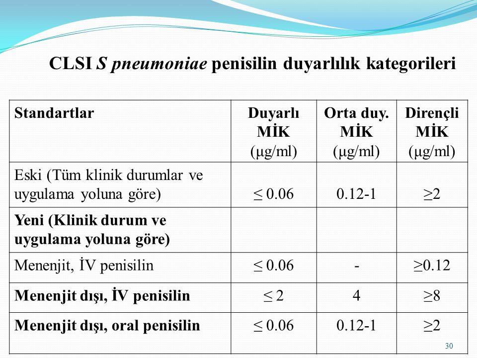 CLSI S pneumoniae penisilin duyarlılık kategorileri