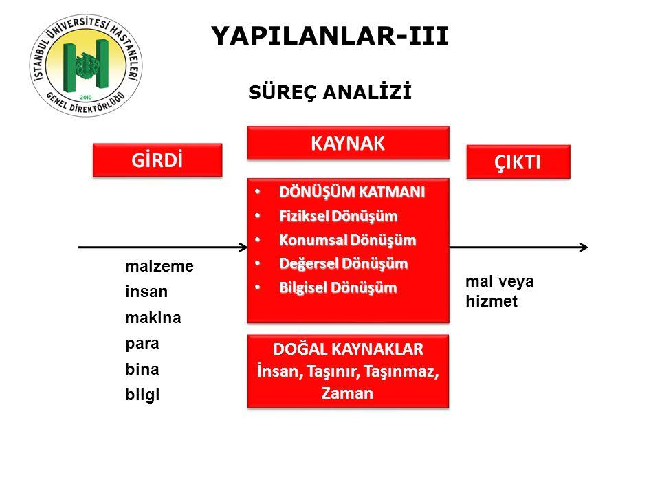 YAPILANLAR-III SÜREÇ ANALİZİ