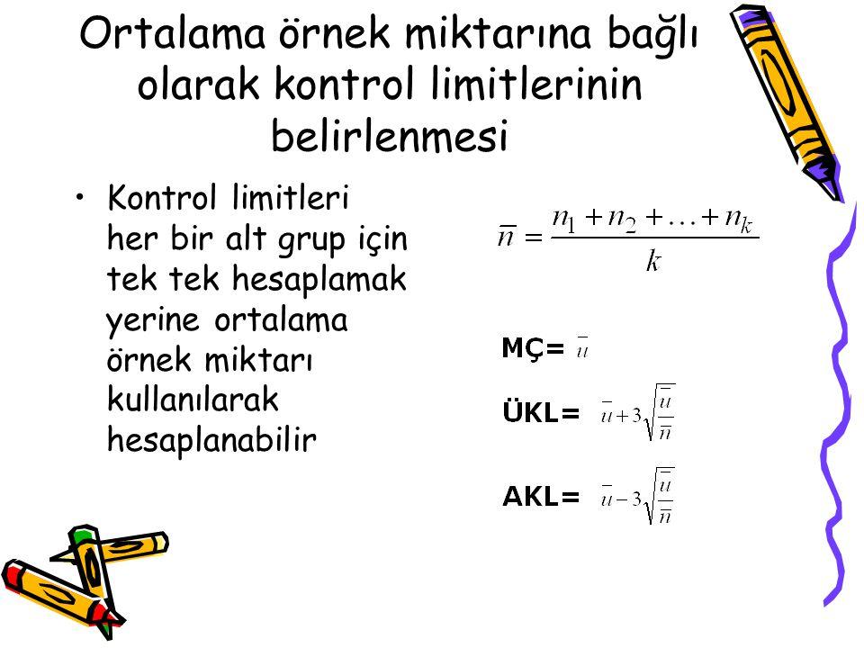 Ortalama örnek miktarına bağlı olarak kontrol limitlerinin belirlenmesi