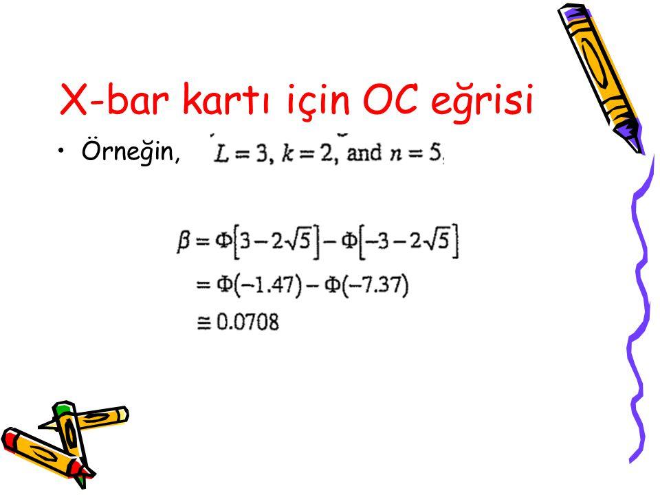 X-bar kartı için OC eğrisi