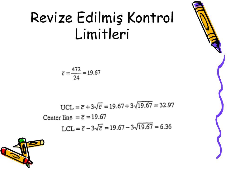 Revize Edilmiş Kontrol Limitleri