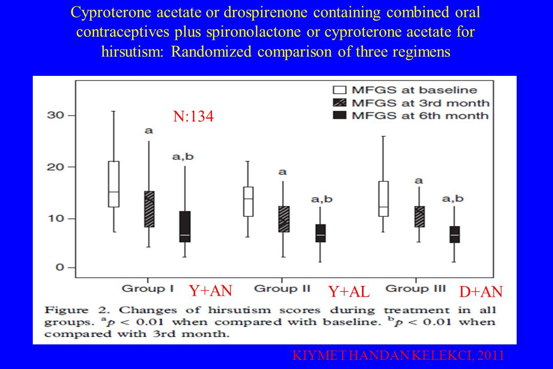 Cyproterone acetate or drospirenone containing combined oral contraceptives plus spironolactone or cyproterone acetate for hirsutism: Randomized comparison of three regimens