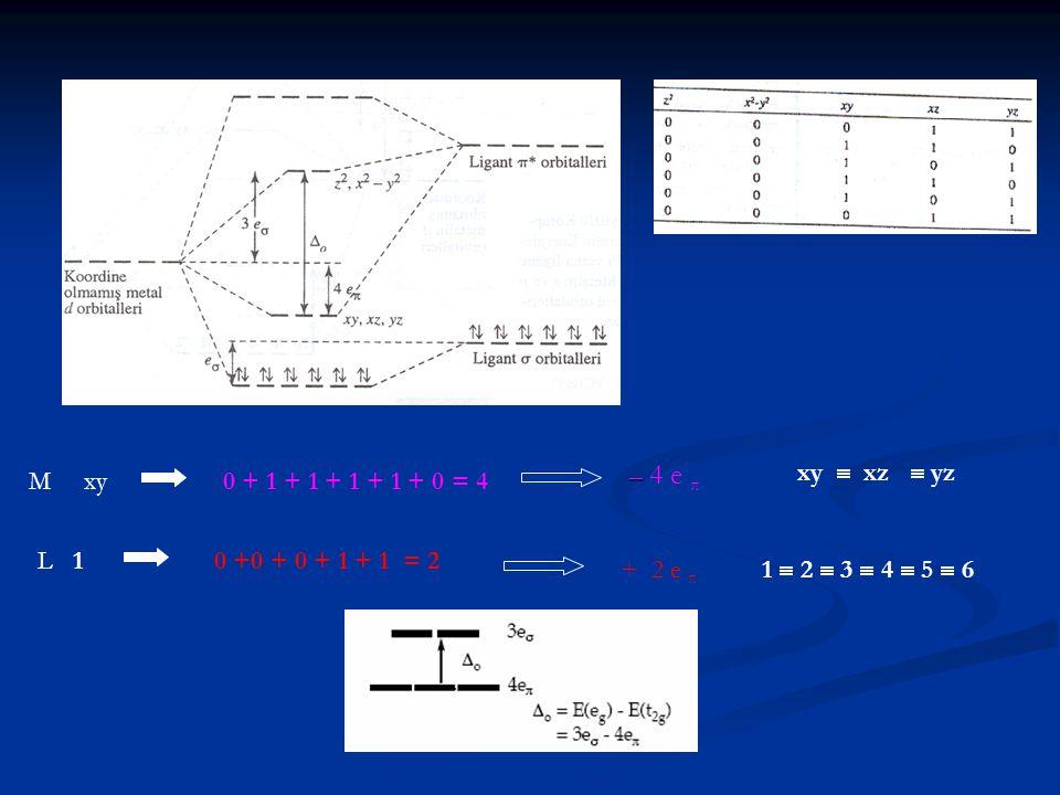 – 4 e π xy  xz  yz. M xy. 0 + 1 + 1 + 1 + 1 + 0 = 4. L 1. 0 +0 + 0 + 1 + 1 = 2. + 2 e π.