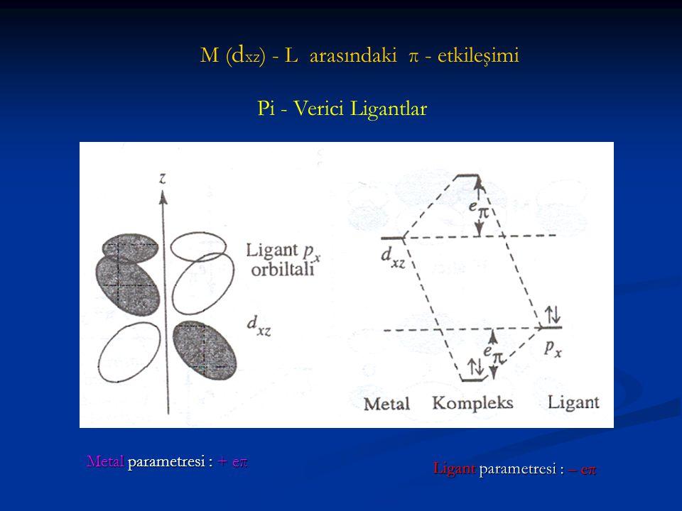 M (dxz) - L arasındaki π - etkileşimi