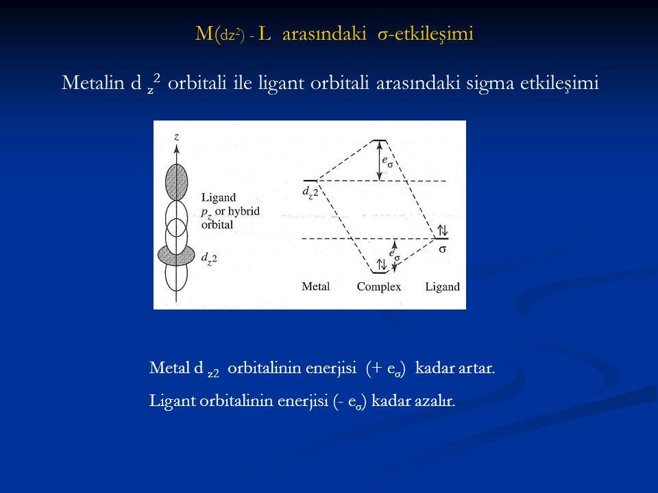 M(dz2) - L arasındaki σ-etkileşimi