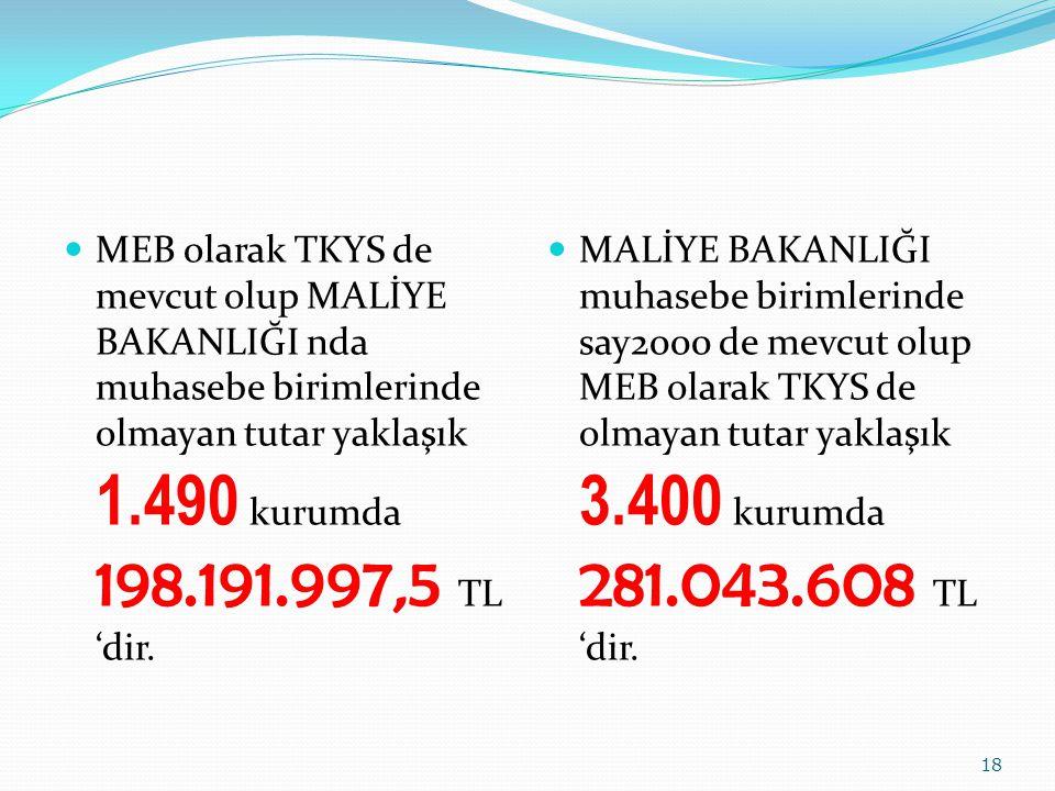 MEB olarak TKYS de mevcut olup MALİYE BAKANLIĞI nda muhasebe birimlerinde olmayan tutar yaklaşık 1.490 kurumda 198.191.997,5 TL 'dir.