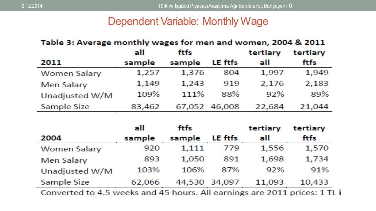 Dependent Variable: Monthly Wage